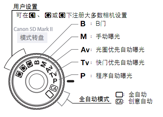 5D-Mark-II