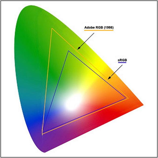 sRGB-AdobeRGB2